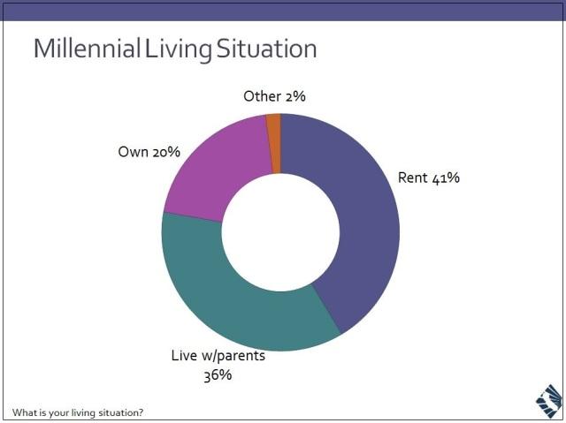 Millennials-Living-Situation