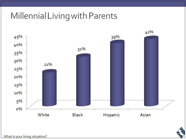 Millennials-with-Parents